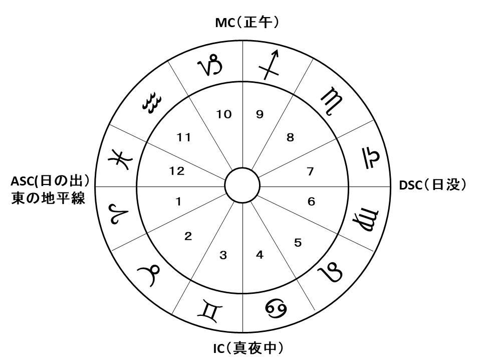12星座(12ハウス)